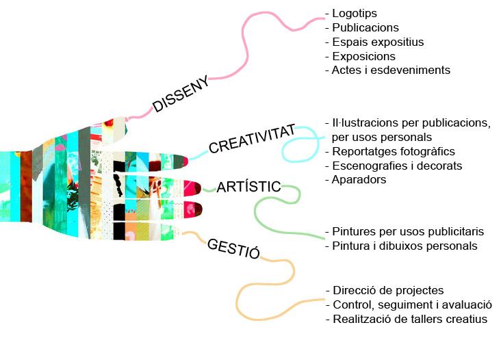 Jordi Barba, Barcelona, serveis a persones, entitats i empreses
